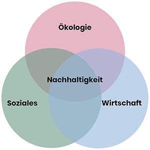 dieeventausstatter | Umwelt | Drei-Säulen-Modell